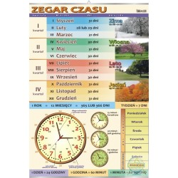 Plansza Zegar czasu/V