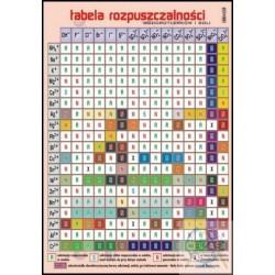 Plansza Tabela rozpuszczalności/V
